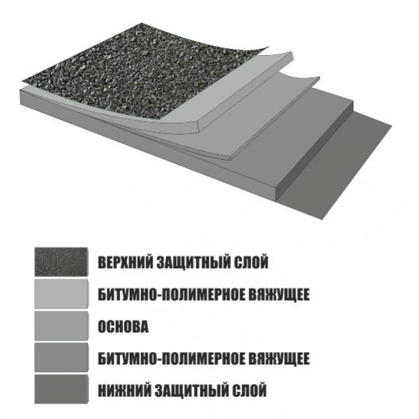 Унифлекс ТКП. Структура полотна